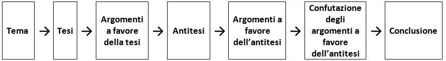 Schema della struttura di un testo argomentativo